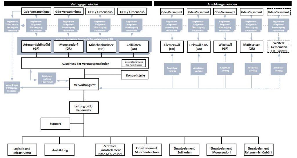 Übersicht Organisationskonstrukt und Rechtsgrundlagen